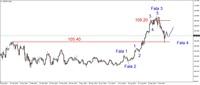 Wykres 3. Dolar amerykański w relacji do jena (USD/JPY)