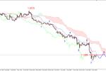 EUR/USD - odbicie, osłabienie franka
