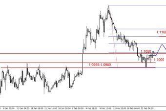EUR/USD - odreagowanie spadków, wzrosty na ropie