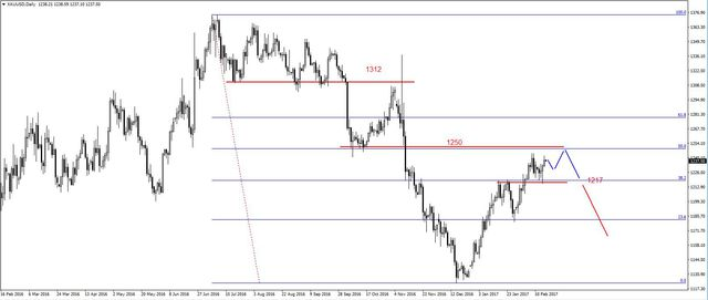 EUR/USD – opór na 1.0655 USD, możliwe spadki na ropie