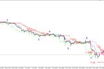 EUR/USD - piątkowe dno obronione, lokalna korekta