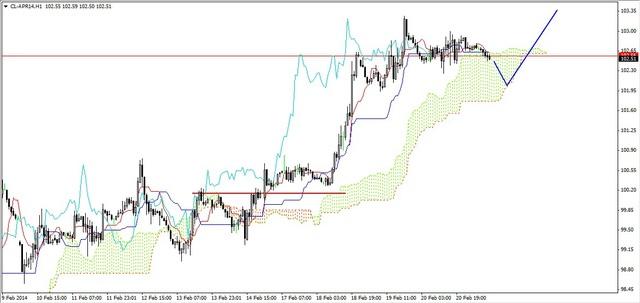 EUR/USD - ponad wsparciem (1.3670-1.3690 USD)