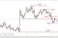 EUR/USD - poniżej 1.08 USD, ropa na nowym dnie, złoto w górę