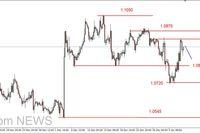 EUR/USD - ponownie powyżej 1.08 USD, dziś kluczowe dane z USA