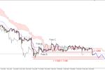 EUR/USD - przełamane kluczowe wsparcie w rejonie 1.1260 USD
