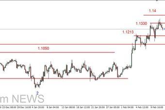EUR/USD - realizacja zysków, na złocie możliwa dłuższa korekta