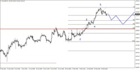Wykres 4. Kontrakty CFD na złoto