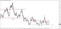 Wykres 3. Dolar amerykański w relacji do złotego (USD/PLN)