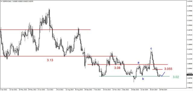EUR/USD - wciąż w strefie silnej bariery