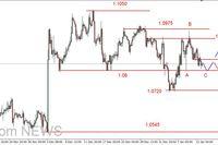 EUR/USD - wsparcie na 1.08 USD, możliwe odbicie na ropie