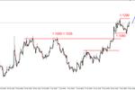 EUR/USD - wzrosty, ropa możliwe przesilenie