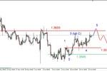 Eurodolar – pod silnym oporem na poziomie 1.3655 USD