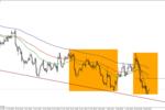 Eurodolar pogłębił spadki