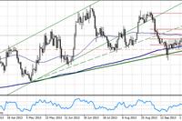 Kurs USD/CAD mocno w górę, po posiedzeniu Banku Kanady
