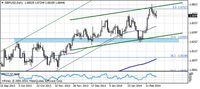 GBP/USD – interwał dzienny