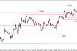 Słabszy dolar, silny wzrost cen złota