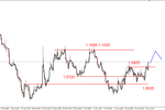 Słaby dolar, silny wzrost cen ropy