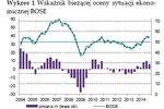 Kondycja przedsiębiorstw - IV kw. 2014 i prognoza I kw. 2015