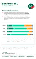 Prognozy dla firm - kluczowe obszary
