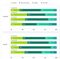 Prognozy dla firm - inwestycje i sprzeda ujęcie roczne