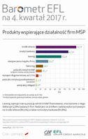 Produkty wspierające działalność MŚP