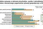 Polskie mikroprzedsiębiorstwa w niezłej kondycji