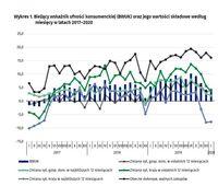 Bieżący wskaźnik ufności konsumenckiej (BWUK) oraz jego wartości składowe