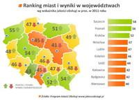 Wskażnik jakości obsługi - miasta i województwa (2011)