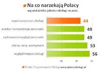 Na co narzekają Polacy