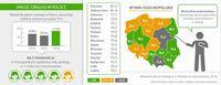 Jakość obsługi w Polsce