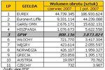 Rynek terminowy w Europie I poł. 2007 r.