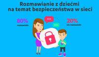 Rozmawianie z dziećmi nt. bezpieczeństwa w sieci
