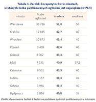 Tabela 1. Zarobki korepetytorów w miastach, w których liczba publikowanych ogłoszeń jest największa