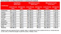 Koszt kredytu mieszkaniowego w wybranych miastach