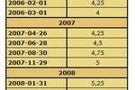 Koszty kredytu wzrosną przez stopy procentowe