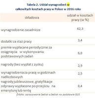 Tabela 2. Udział wynagrodzeń w całkowitych kosztach pracy w Polsce w 2016 roku
