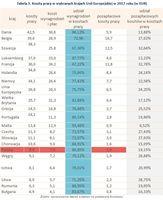 Tabela 3. Koszty pracy w wybranych krajach Unii Europejskiej w 2017 roku