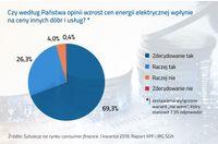 Czy wzrost cen energii elektrycznej wpłynie na ceny innych dóbr i usług?