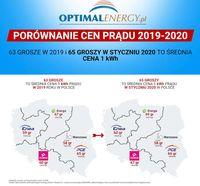 Porównanie ceny prądu 2019-2020
