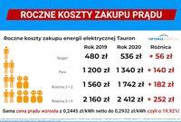 Roczne koszty zakupu prądu