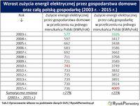 Wzrost zużycia energii elektrycznej przez gospodarstwa domowe oraz całą polską gospodarkę