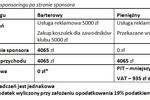 Klub sportowy: sponsoring w kosztach firmy