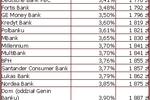 Najlepsze kredyty mieszkaniowe V 2007