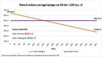 Rata kredytu zaciągniętego na 30 lat i 100 tys. zł