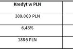 Szybki kredyt hipoteczny w PLN