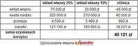 Porównanie koszów kredytu na mieszkanie za 300 000 zł