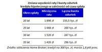 Zmiana wysokości raty i kwoty odsetek kredytu hipotecznego w zależności od czasu spłaty
