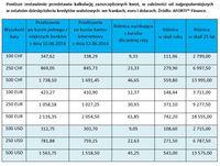 Kalkulacja zaoszczędzonych kwot, w zależności od najpopularniejszych kredytów walutowych
