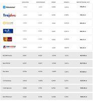 Porównanie spreadów w kantorach i w bankach