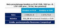 Raty przeciętnego kredytu w PLN i EUR, 300 tys. zł, LTV=100 proc., 30 lat, bez promocji